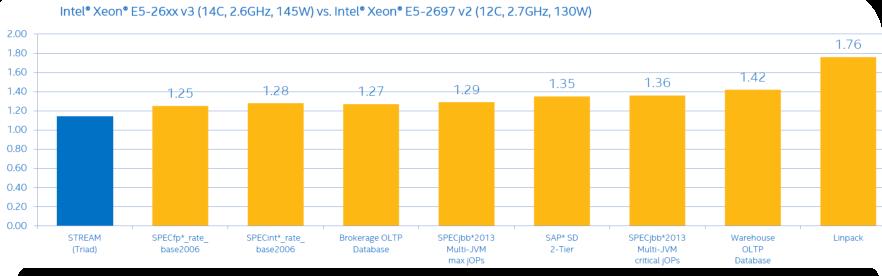 Intel Xeon E5-2600v3 - Inside Thinkmate